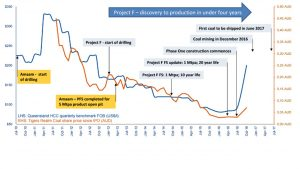 Graph showing Project F's discovery to production in less than four years