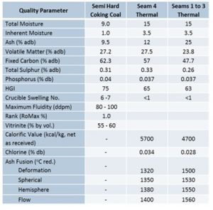 Table quality parameter for coking coal